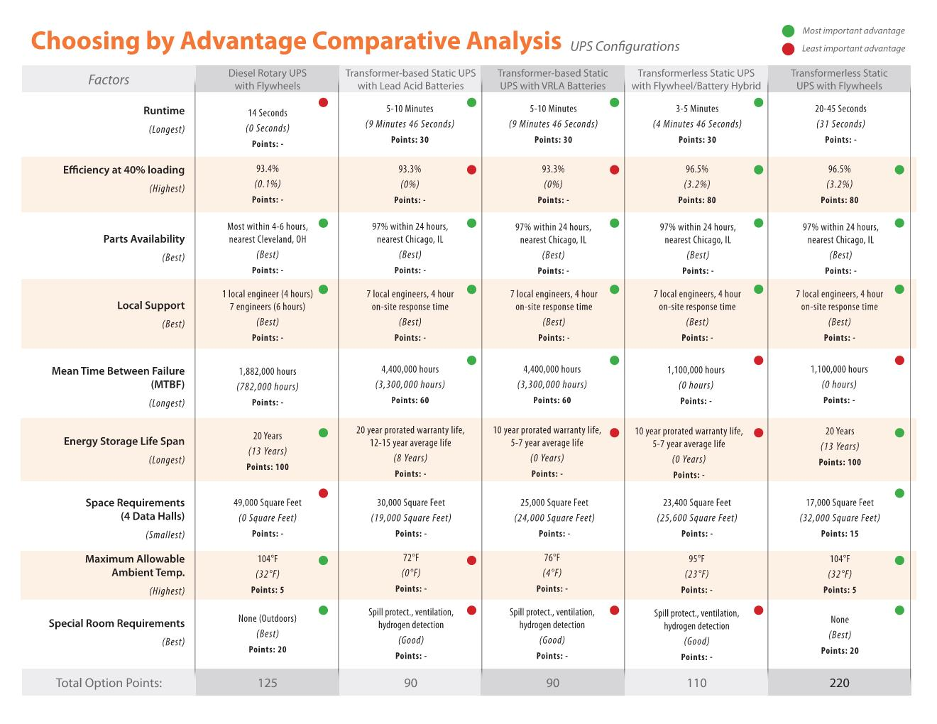 Choosing by Advantage Comparative Analysis - UPS Configurations