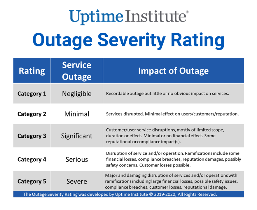 Uptime Institute Outage Severity Rating