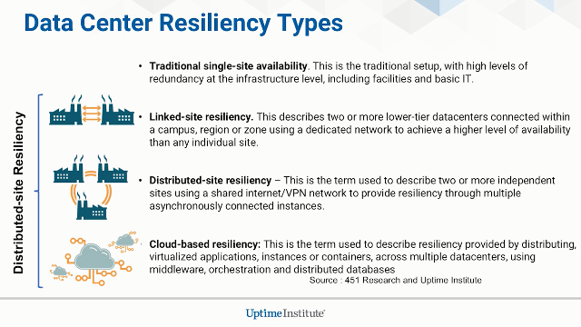 Seminario web: Data Center Resiliency in the Age of Cloud